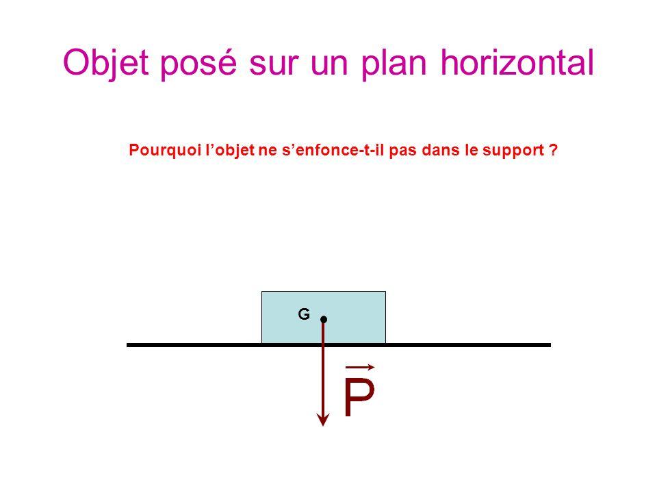 Objet posé sur un plan horizontal G Pourquoi lobjet ne senfonce-t-il pas dans le support ?