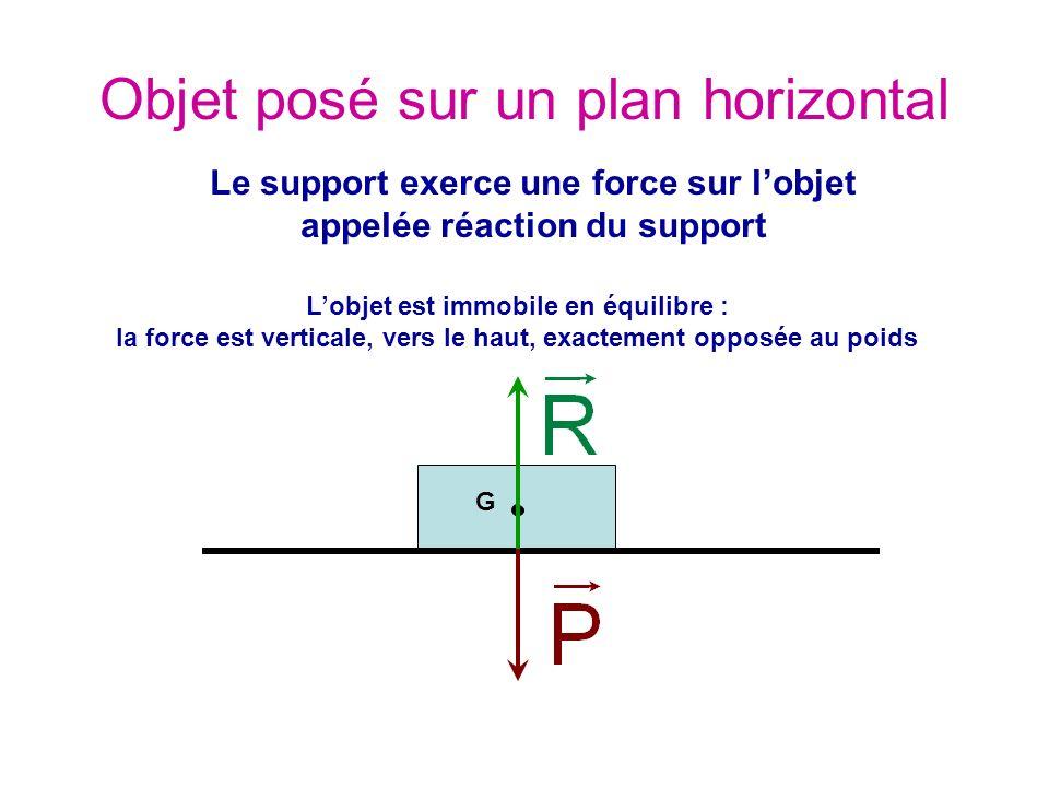 Objet posé sur un plan horizontal G Le support exerce une force sur lobjet appelée réaction du support Lobjet est immobile en équilibre : la force est verticale, vers le haut, exactement opposée au poids