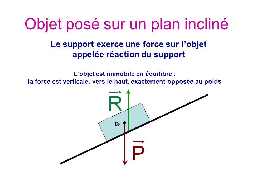 G Le support exerce une force sur lobjet appelée réaction du support Lobjet est immobile en équilibre : la force est verticale, vers le haut, exactement opposée au poids Objet posé sur un plan incliné
