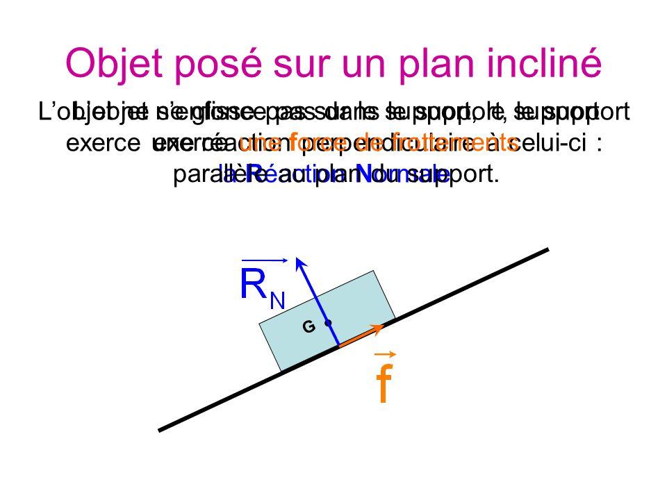 G Lobjet ne senfonce pas dans le support, le support exerce une réaction perpendiculaire à celui-ci : la Réaction Normale Lobjet ne glisse pas sur le support, le support exerce une force de frottements parallèle au plan du support.