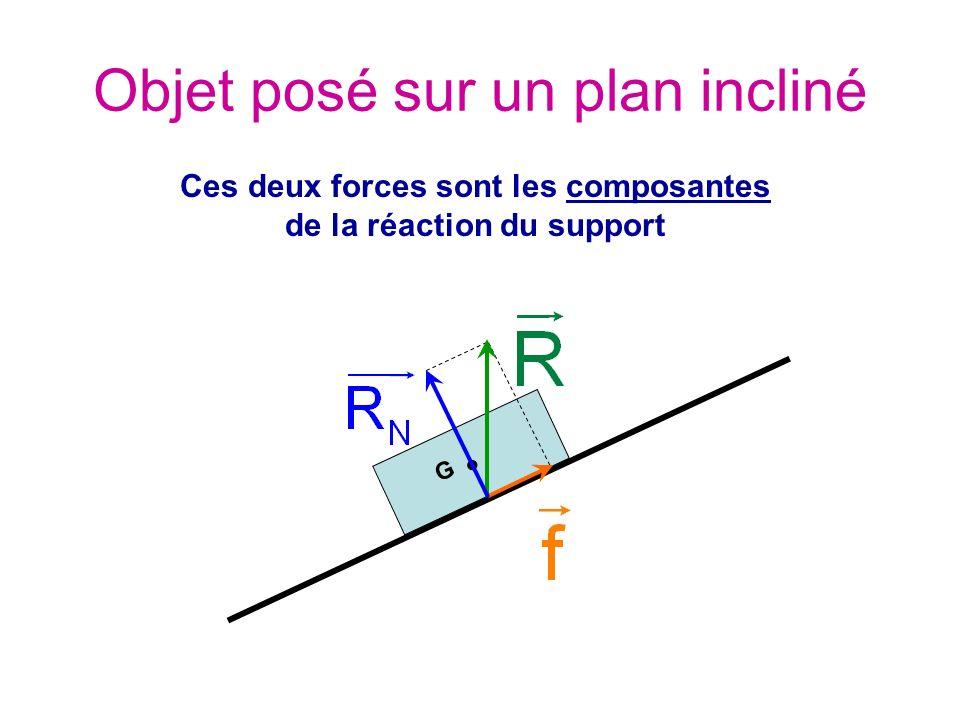 G Objet posé sur un plan incliné Ces deux forces sont les composantes de la réaction du support