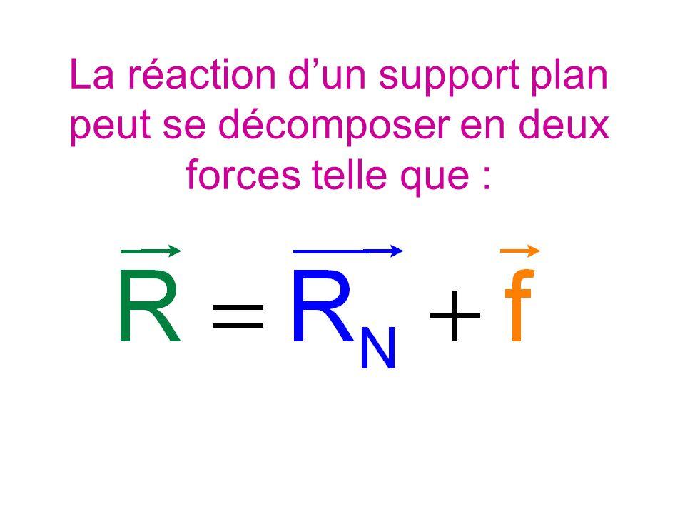 La réaction dun support plan peut se décomposer en deux forces telle que :