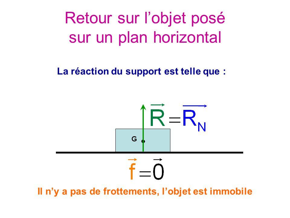 Retour sur lobjet posé sur un plan horizontal G La réaction du support est telle que : Il ny a pas de frottements, lobjet est immobile