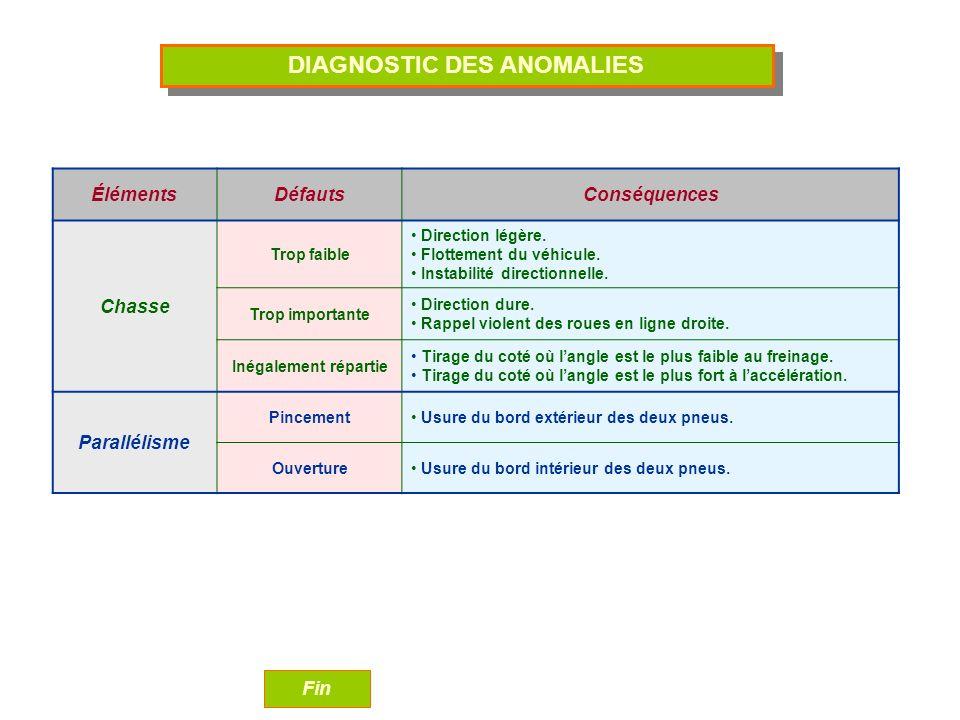 DIAGNOSTIC DES ANOMALIES ÉlémentsDéfautsConséquences Chasse Trop faible Direction légère.