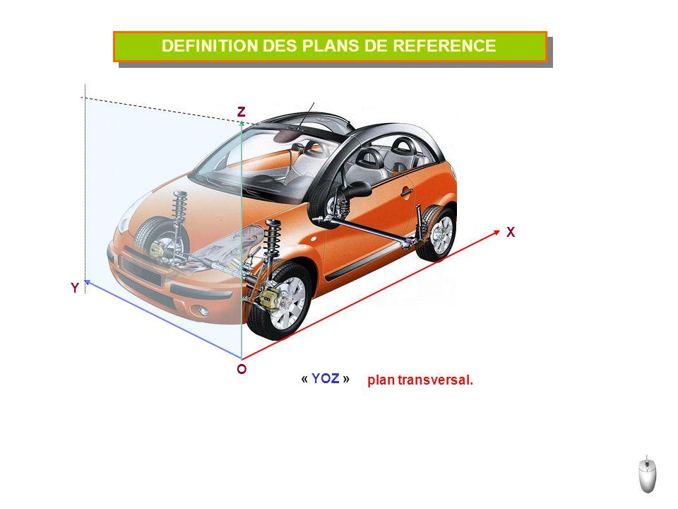 DEFINITION DES PLANS DE REFERENCE O Y X Z « YOZ » plan transversal.