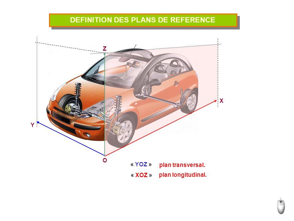 DEFINITION DES PLANS DE REFERENCE O Y X Z « YOZ » « XOZ » plan transversal. plan longitudinal.