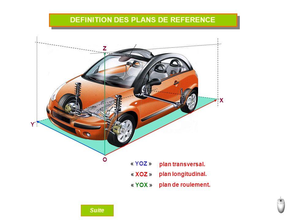 DEFINITION DES PLANS DE REFERENCE O Y X Z « YOZ » « YOX » « XOZ » plan transversal. plan longitudinal. plan de roulement. Suite