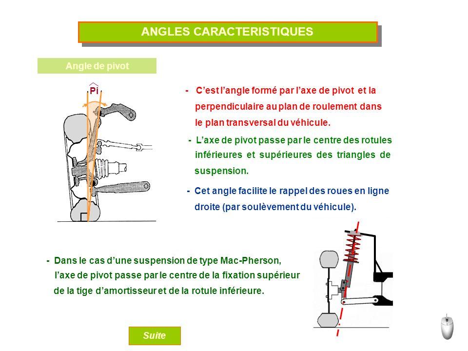ANGLES CARACTERISTIQUES Angle de pivot - Cest langle formé par laxe de pivot et la perpendiculaire au plan de roulementdans le plan transversal du véh