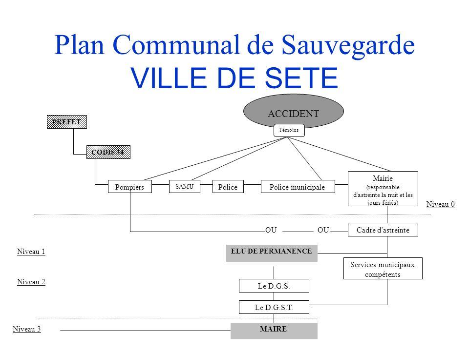 Plan Communal de Sauvegarde VILLE DE SETE Niveau 1 Niveau 2 Niveau 3 OU Niveau 0 Cadre d astreinte Services municipaux compétents ELU DE PERMANENCE Le D.G.S.