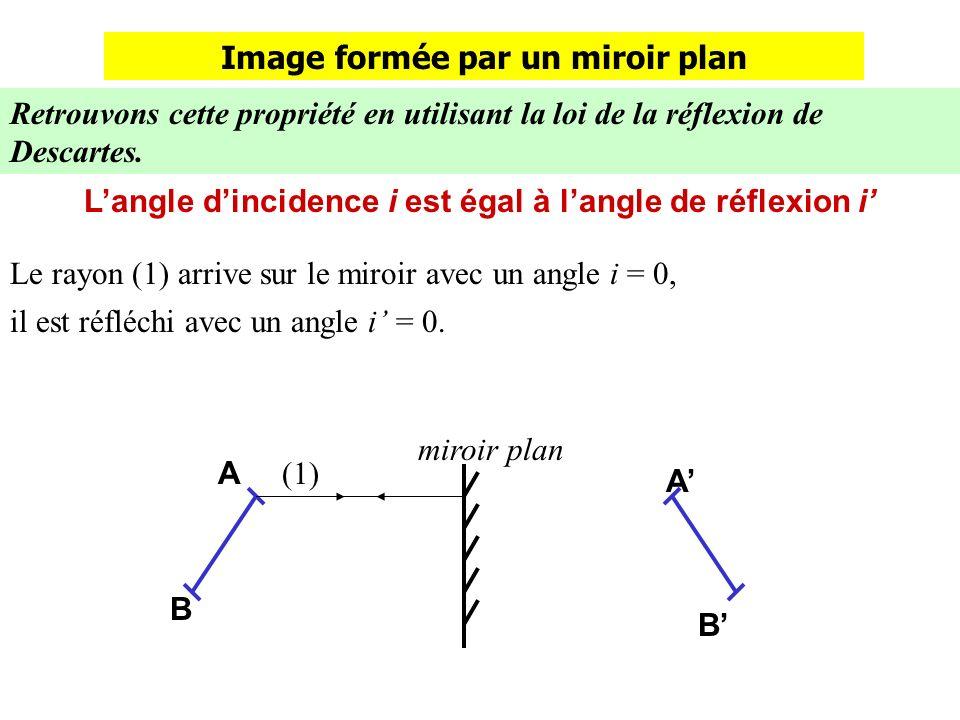 Image formée par un miroir plan Retrouvons cette propriété en utilisant la loi de la réflexion de Descartes.