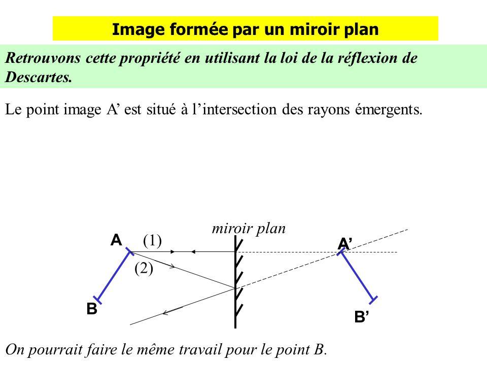 Image formée par un miroir plan Retrouvons cette propriété en utilisant la loi de la réflexion de Descartes. B A B A miroir plan (1) (2) Le point imag
