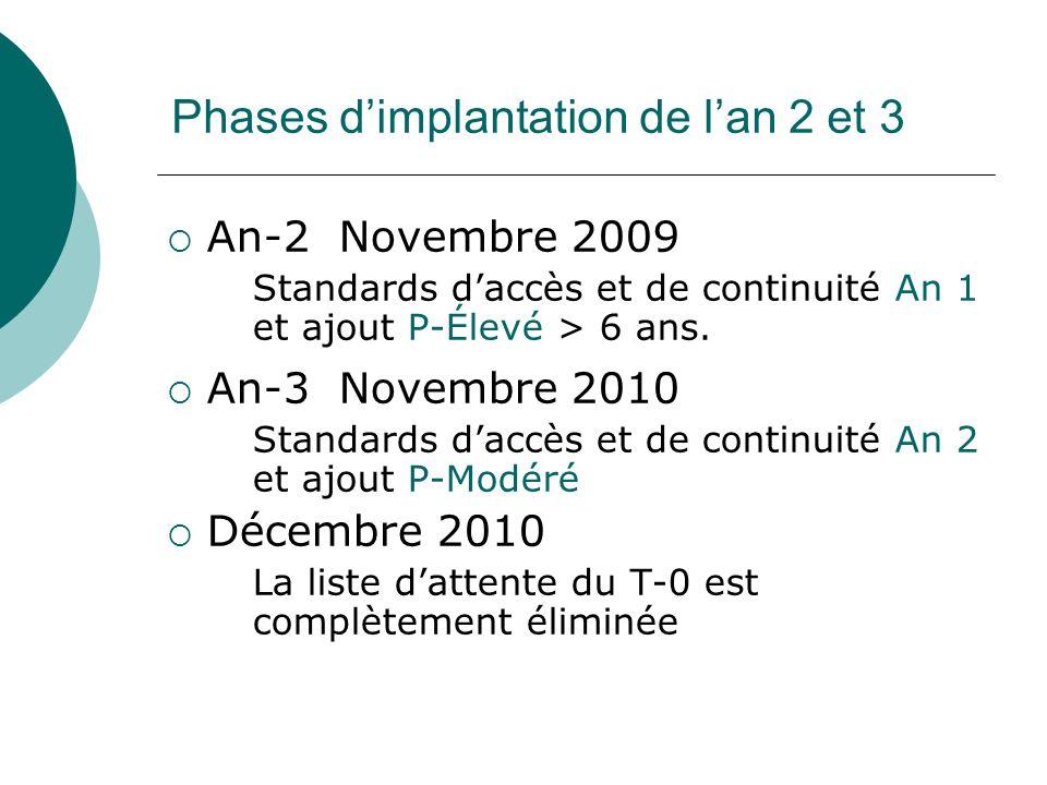 Phases dimplantation de lan 2 et 3 An-2 Novembre 2009 Standards daccès et de continuité An 1 et ajout P-Élevé > 6 ans.