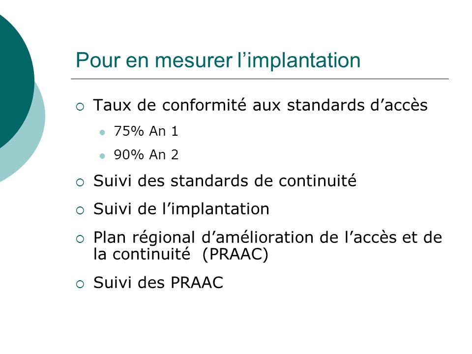 Pour en mesurer limplantation Taux de conformité aux standards daccès 75% An 1 90% An 2 Suivi des standards de continuité Suivi de limplantation Plan régional damélioration de laccès et de la continuité (PRAAC) Suivi des PRAAC