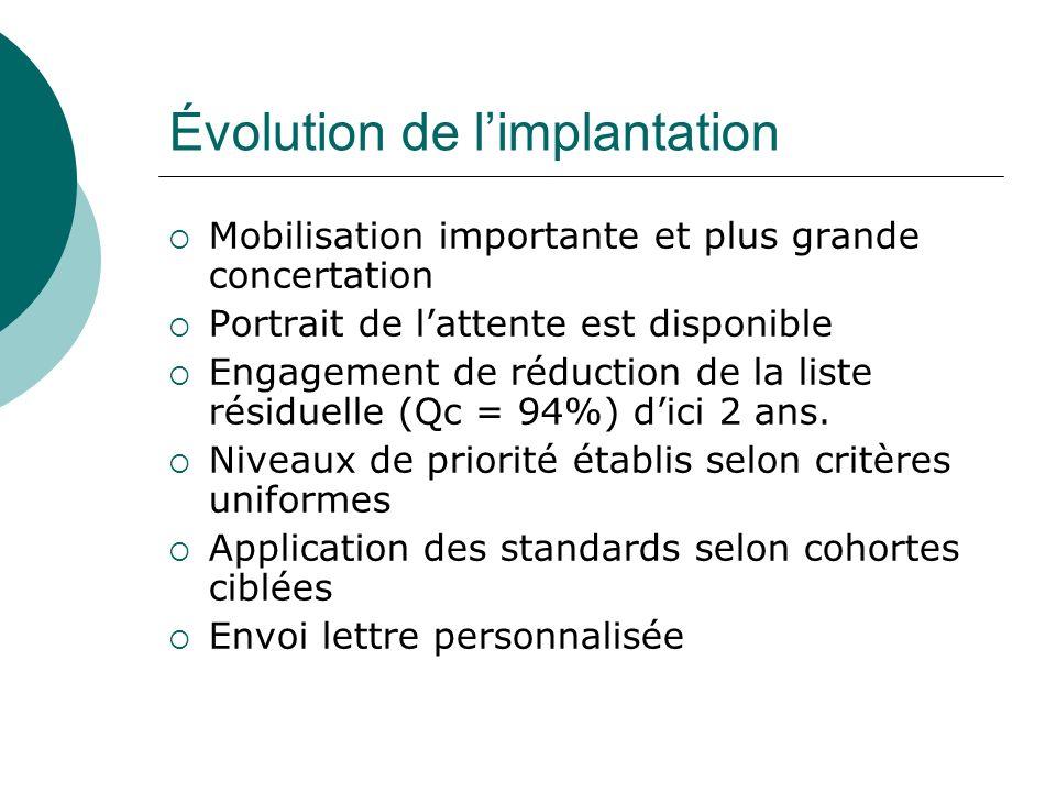Évolution de limplantation Mobilisation importante et plus grande concertation Portrait de lattente est disponible Engagement de réduction de la liste résiduelle (Qc = 94%) dici 2 ans.