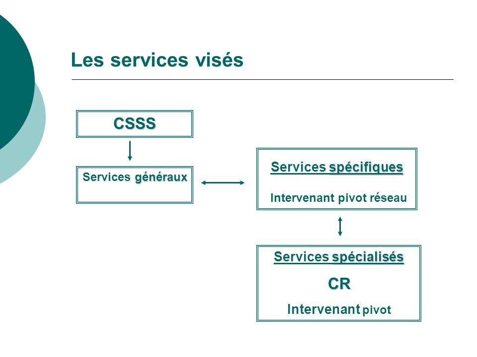 Les services visés CSSS généraux Services généraux spécifiques Services spécifiques Intervenant pivot réseau spécialisés Services spécialisésCR Intervenant pivot