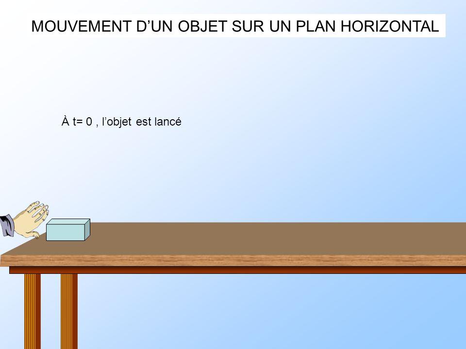 MOUVEMENT DUN OBJET SUR UN PLAN HORIZONTAL À t= 0, lobjet est lancé Le solide nest soumis quà P et R, pas de frottements t=t1 t=2t1t=3t1t=4t1t=5t1t=6t1t=7t1 Son mouvement est rectiligne et uniforme Trajectoire = droite V = constante