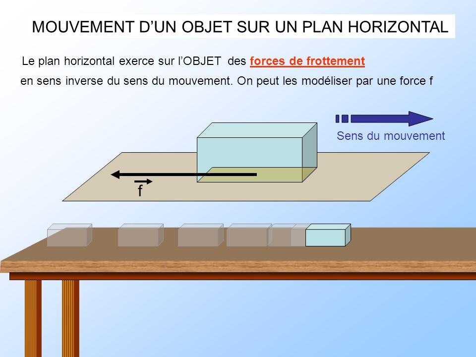 MOUVEMENT DUN OBJET SUR UN PLAN HORIZONTAL f Le plan horizontalexerce sur lOBJETdes forces de frottement en sens inverse du sens du mouvement. On peut