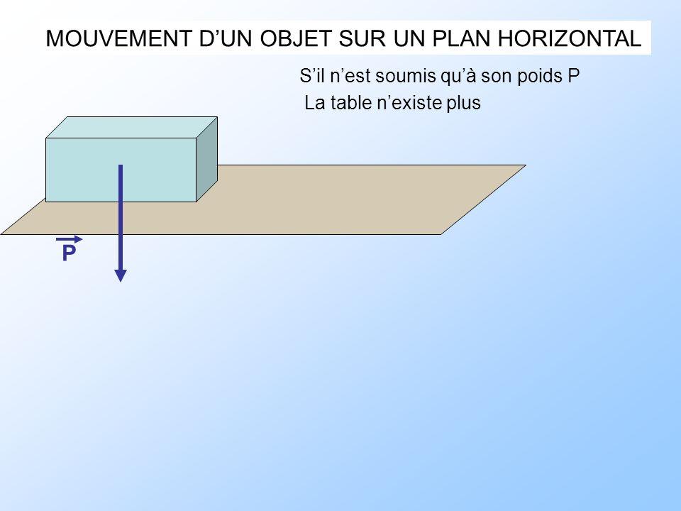 MOUVEMENT DUN OBJET SUR UN PLAN HORIZONTAL Sil nest soumis quà son poids P P La table nexiste plus