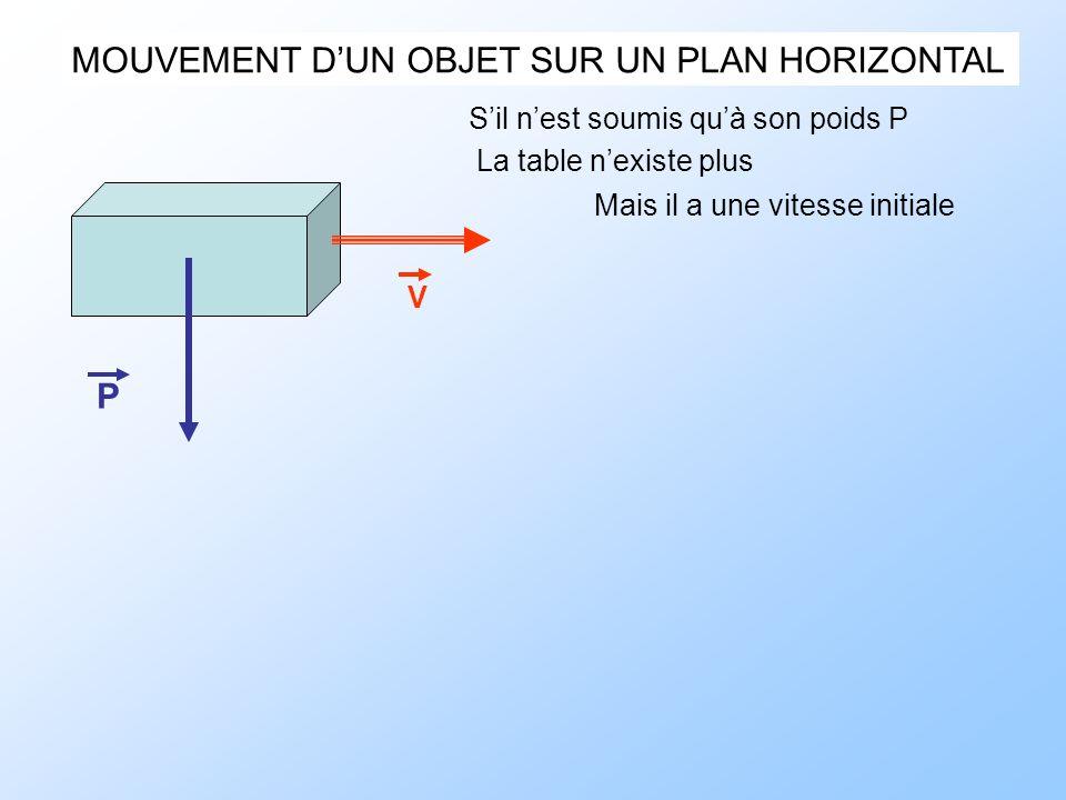 MOUVEMENT DUN OBJET SUR UN PLAN HORIZONTAL Sil nest soumis quà son poids P P La table nexiste plus Mais il a une vitesse initiale V