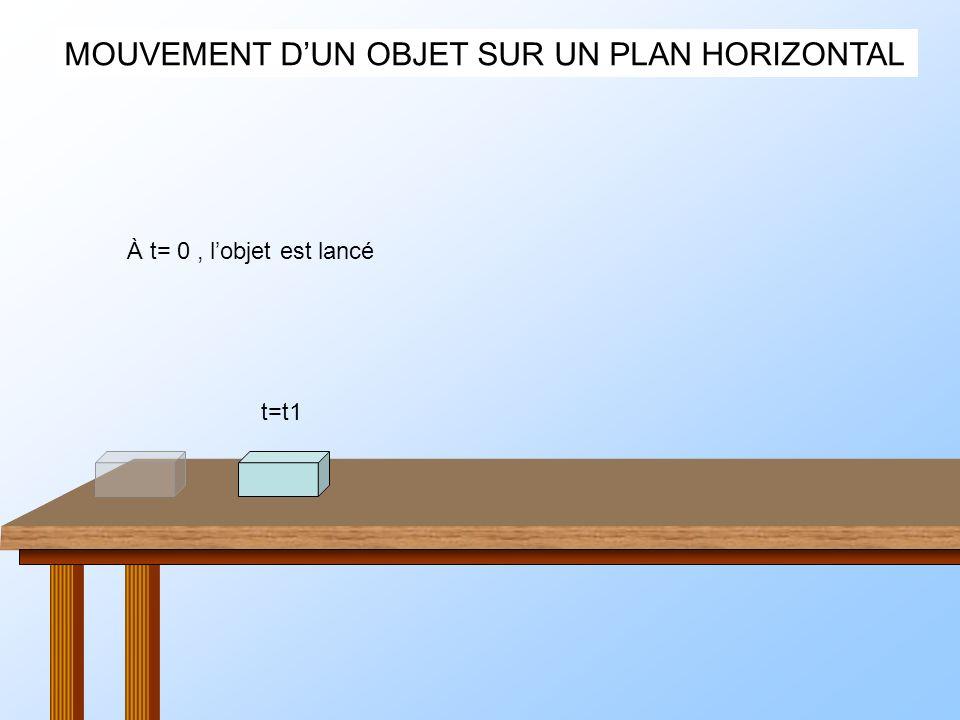 MOUVEMENT DUN OBJET SUR UN PLAN HORIZONTAL Sil nest soumis quà son poids P La table nexiste plus Mais il a une vitesse initiale P V P V P V P V P V Son mouvement de chute Est parabolique À cause de sa vitesse initiale