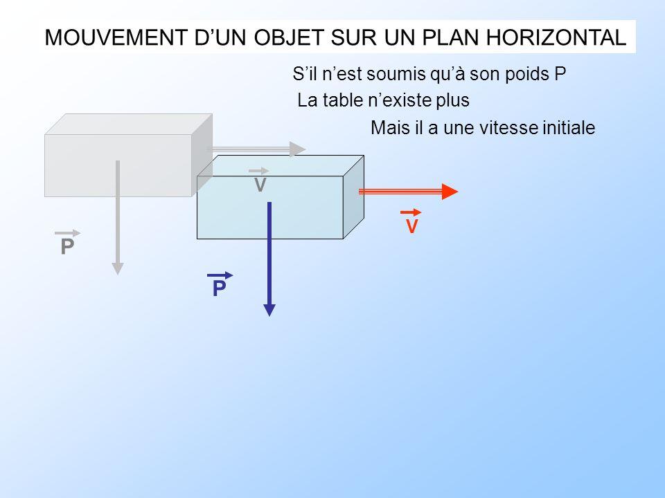 MOUVEMENT DUN OBJET SUR UN PLAN HORIZONTAL Sil nest soumis quà son poids P La table nexiste plus Mais il a une vitesse initiale P V P V