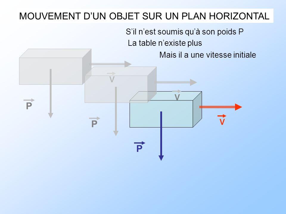 MOUVEMENT DUN OBJET SUR UN PLAN HORIZONTAL Sil nest soumis quà son poids P La table nexiste plus Mais il a une vitesse initiale P V P V P V