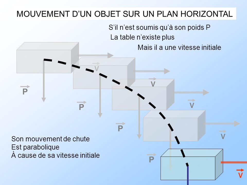 MOUVEMENT DUN OBJET SUR UN PLAN HORIZONTAL Sil nest soumis quà son poids P La table nexiste plus Mais il a une vitesse initiale P V P V P V P V P V So