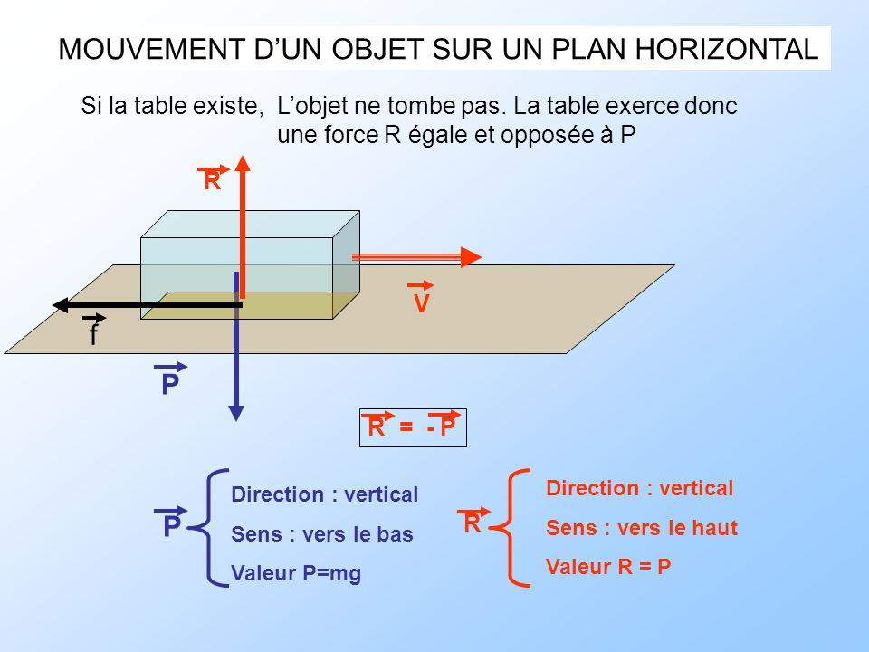 MOUVEMENT DUN OBJET SUR UN PLAN HORIZONTAL P V f Si la table existe, Lobjet ne tombe pas. La table exerce donc une force R égale et opposée à P R P Di