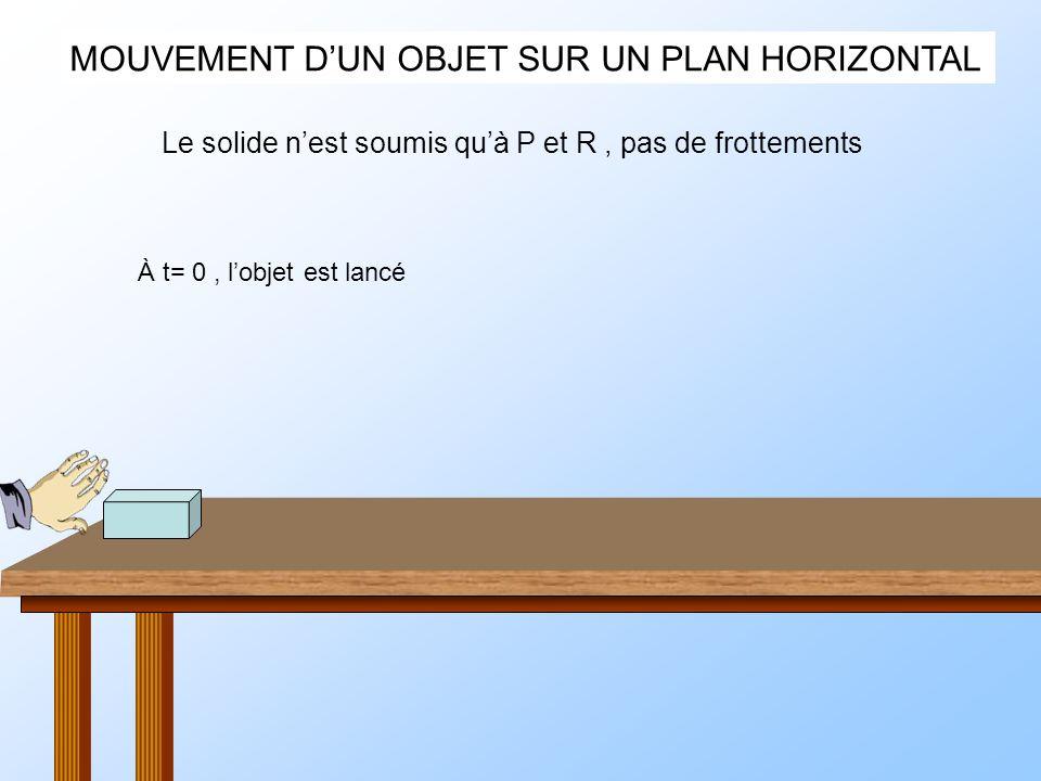MOUVEMENT DUN OBJET SUR UN PLAN HORIZONTAL À t= 0, lobjet est lancé Le solide nest soumis quà P et R, pas de frottements