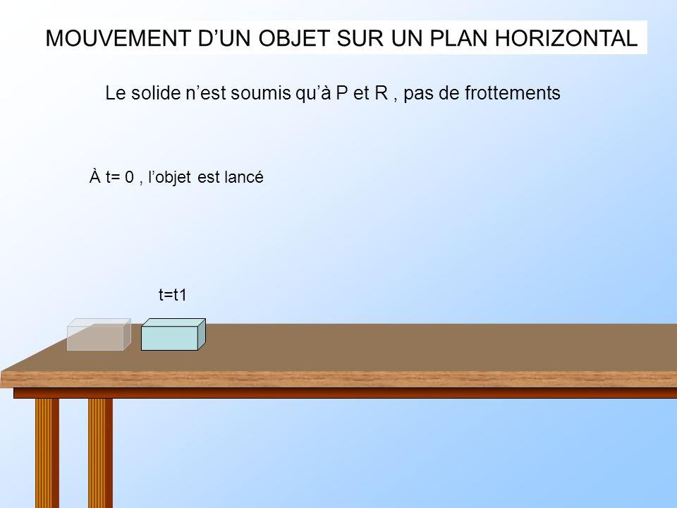 MOUVEMENT DUN OBJET SUR UN PLAN HORIZONTAL À t= 0, lobjet est lancé Le solide nest soumis quà P et R, pas de frottements t=t1