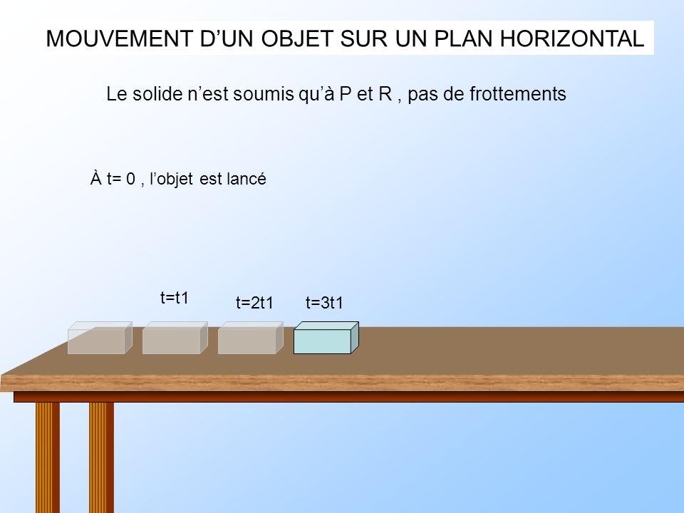 MOUVEMENT DUN OBJET SUR UN PLAN HORIZONTAL À t= 0, lobjet est lancé Le solide nest soumis quà P et R, pas de frottements t=t1 t=2t1t=3t1