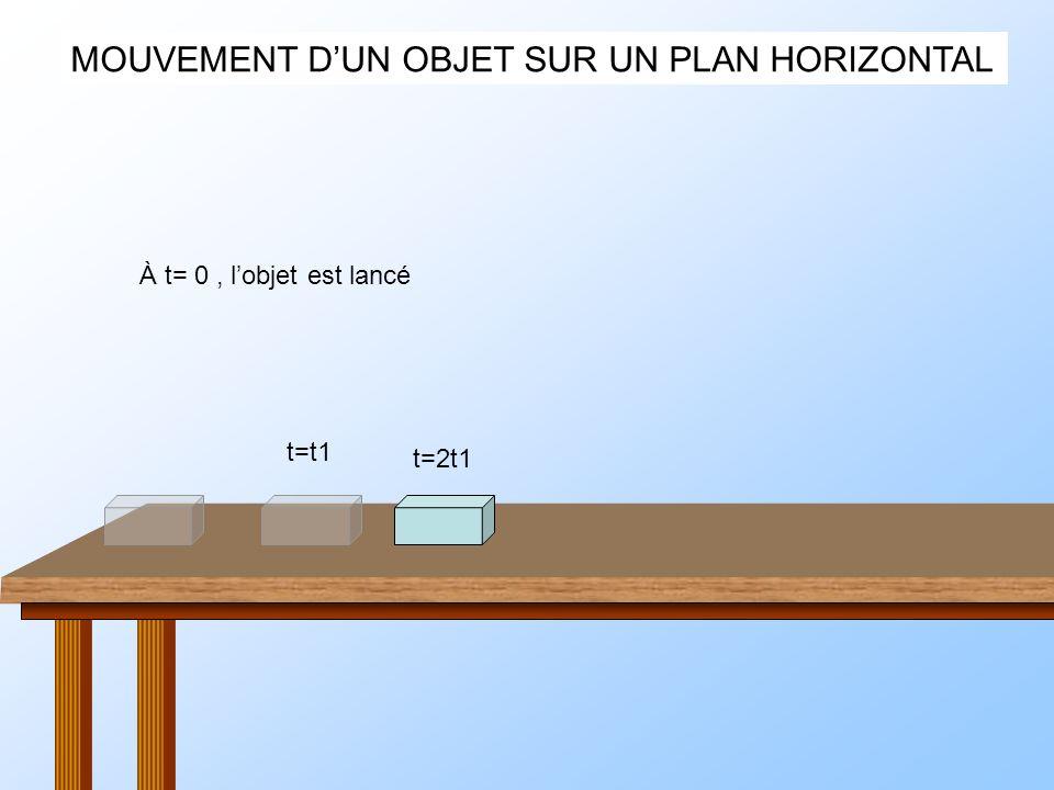 MOUVEMENT DUN OBJET SUR UN PLAN HORIZONTAL P V f Si la table existe, Lobjet ne tombe pas.