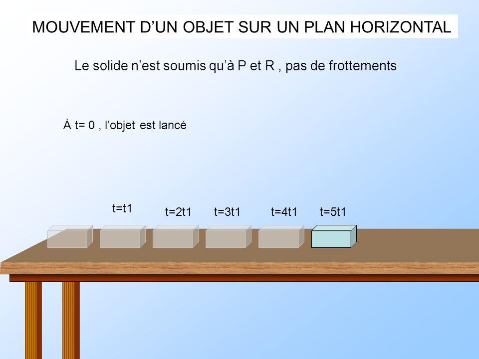 MOUVEMENT DUN OBJET SUR UN PLAN HORIZONTAL À t= 0, lobjet est lancé Le solide nest soumis quà P et R, pas de frottements t=t1 t=2t1t=3t1t=4t1t=5t1