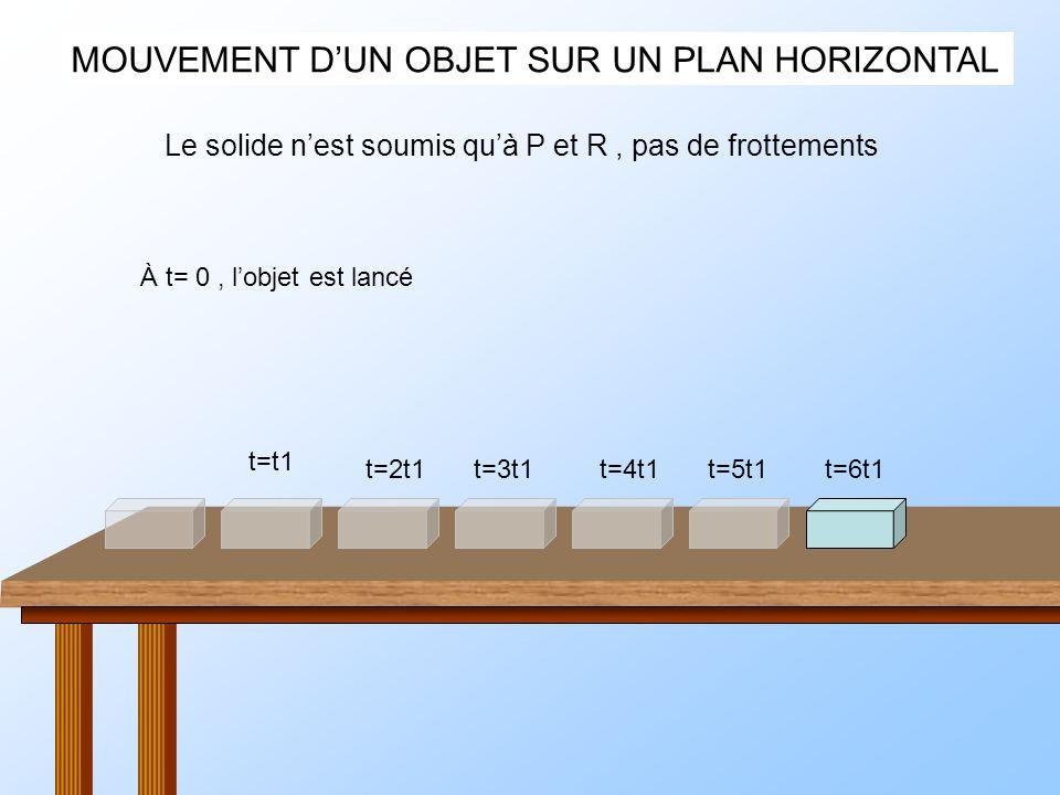 MOUVEMENT DUN OBJET SUR UN PLAN HORIZONTAL À t= 0, lobjet est lancé Le solide nest soumis quà P et R, pas de frottements t=t1 t=2t1t=3t1t=4t1t=5t1t=6t