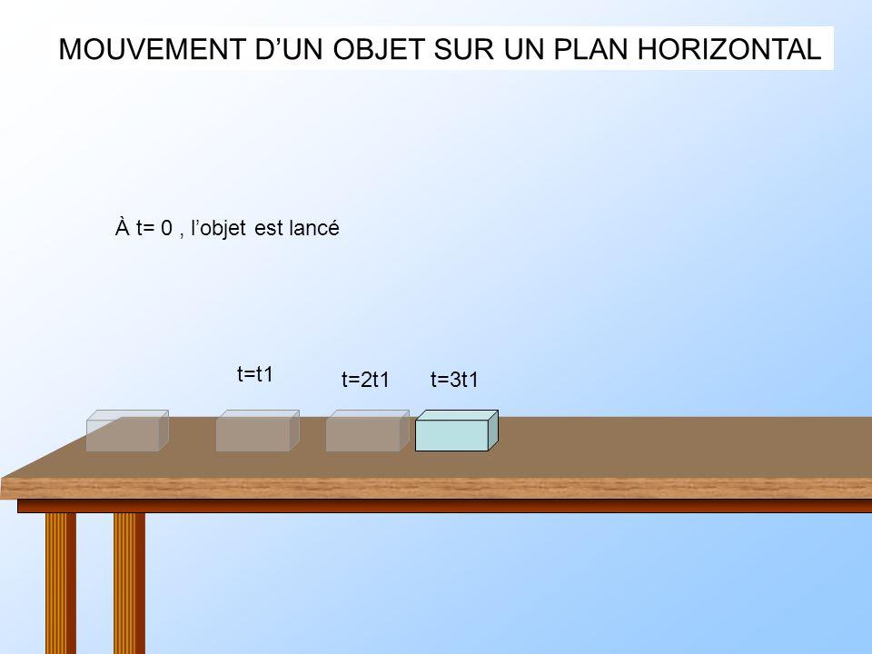 MOUVEMENT DUN OBJET SUR UN PLAN HORIZONTAL À t= 0, lobjet est lancé t=t1 t=2t1t=3t1t=4t1