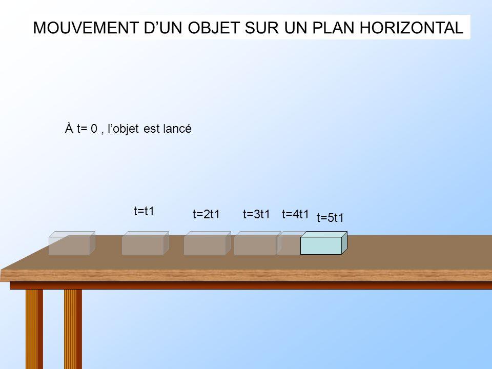 MOUVEMENT DUN OBJET SUR UN PLAN HORIZONTAL À t= 0, lobjet est lancé Le solide nest soumis quà P et R, pas de frottements t=t1 t=2t1