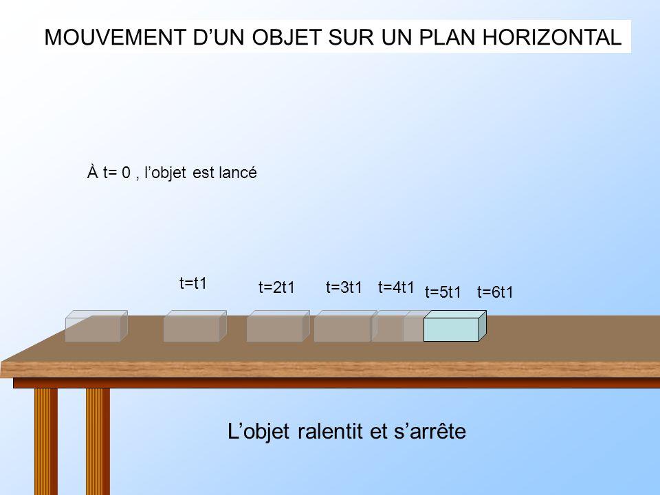 MOUVEMENT DUN OBJET SUR UN PLAN HORIZONTAL À t= 0, lobjet est lancé t=t1 t=2t1t=3t1t=4t1 t=5t1t=6t1 Lobjet ralentit et sarrête