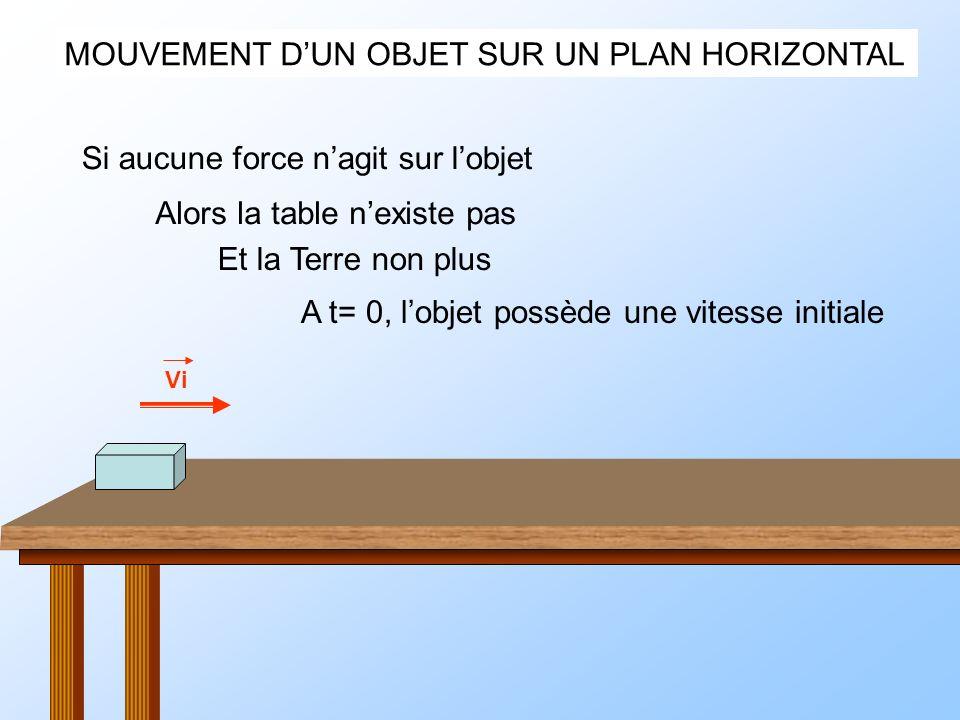 MOUVEMENT DUN OBJET SUR UN PLAN HORIZONTAL Si aucune force nagit sur lobjet Alors la table nexiste pas Et la Terre non plus A t= 0, lobjet possède une