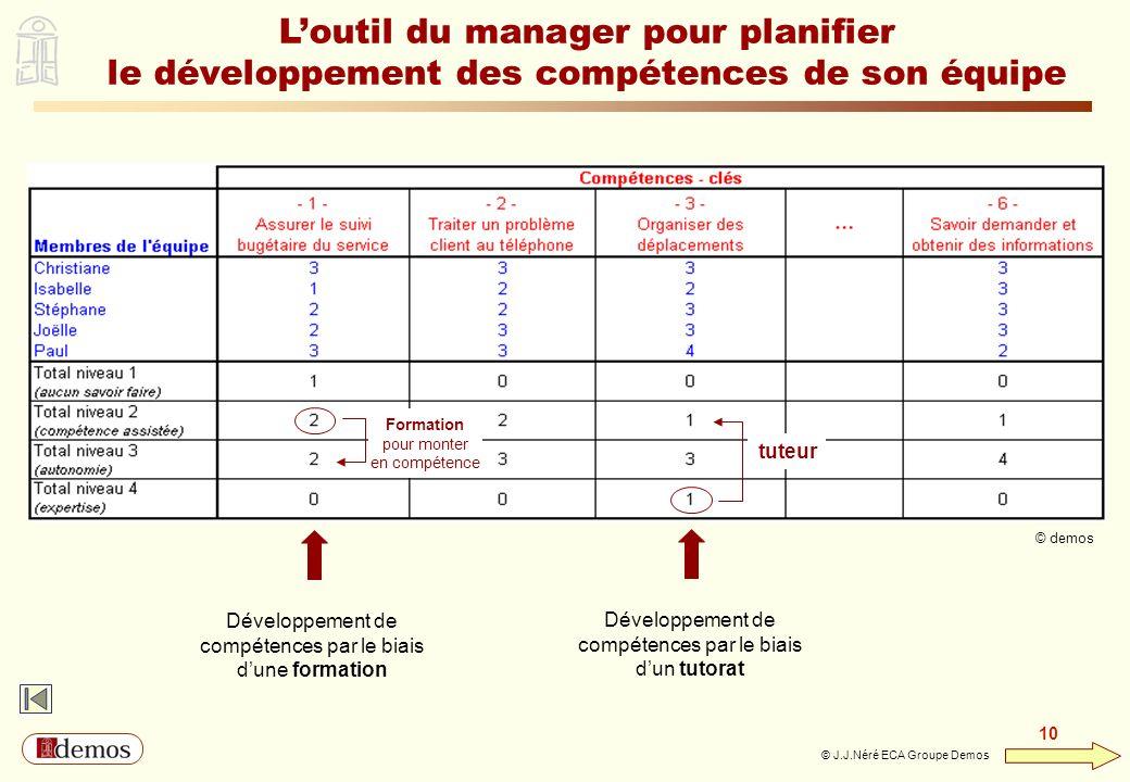 DEMOS - Département Management / Communication / Développement personnel 01 44 94 16 16 10 © J.J.Néré ECA Groupe Demos Loutil du manager pour planifie