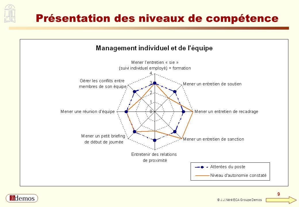 DEMOS - Département Management / Communication / Développement personnel 01 44 94 16 16 9 9 © J.J.Néré ECA Groupe Demos Présentation des niveaux de co