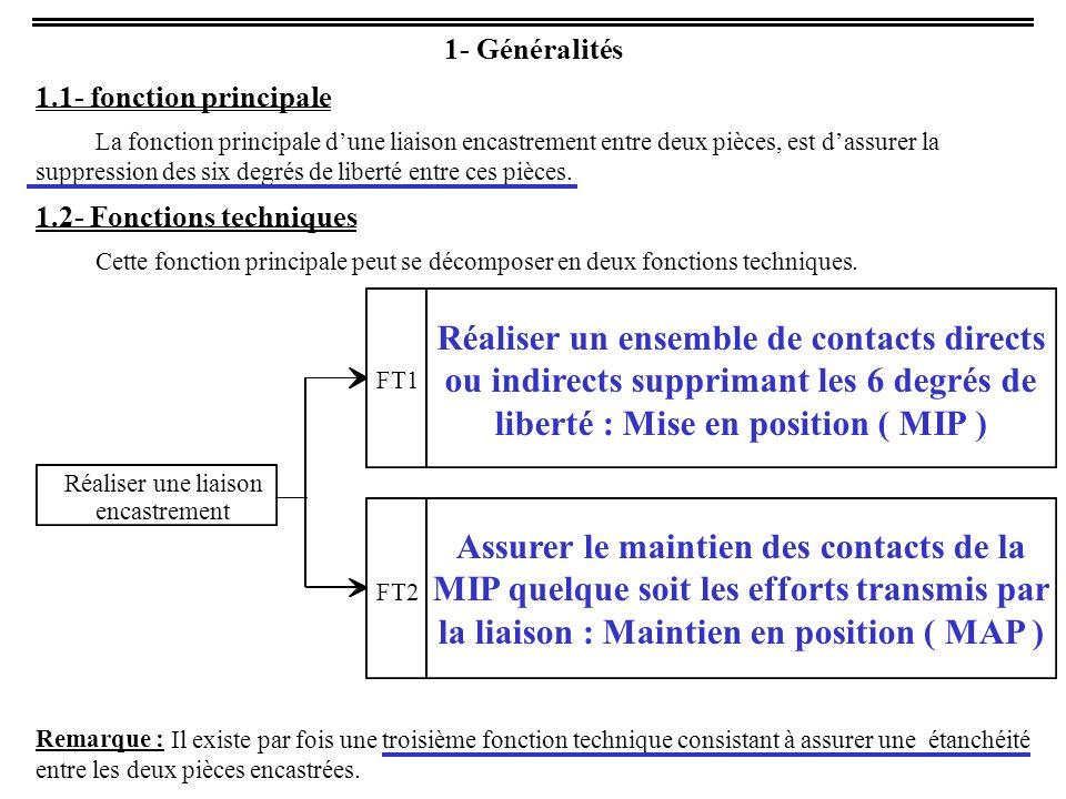 1- Généralités 1.1- fonction principale La fonction principale dune liaison encastrement entre deux pièces, est dassurer la suppression des six degrés