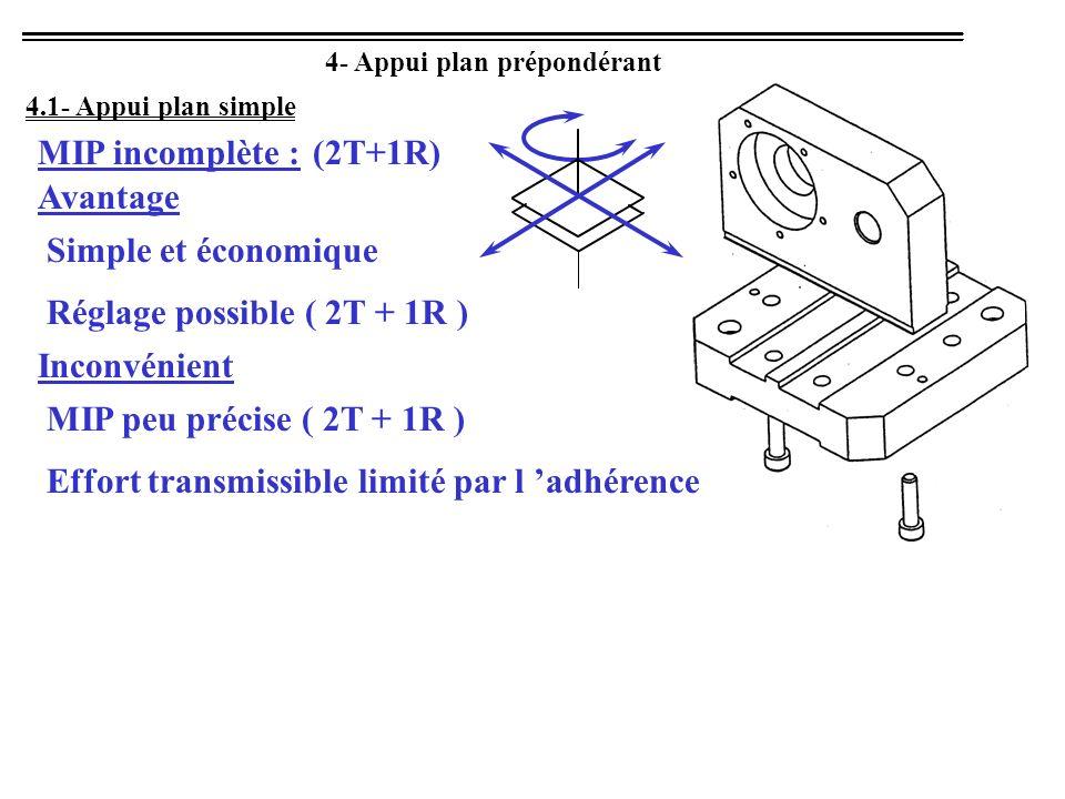 4- Appui plan prépondérant 4.1- Appui plan simple Avantage Simple et économique MIP incomplète : Réglage possible ( 2T + 1R ) Inconvénient MIP peu pré
