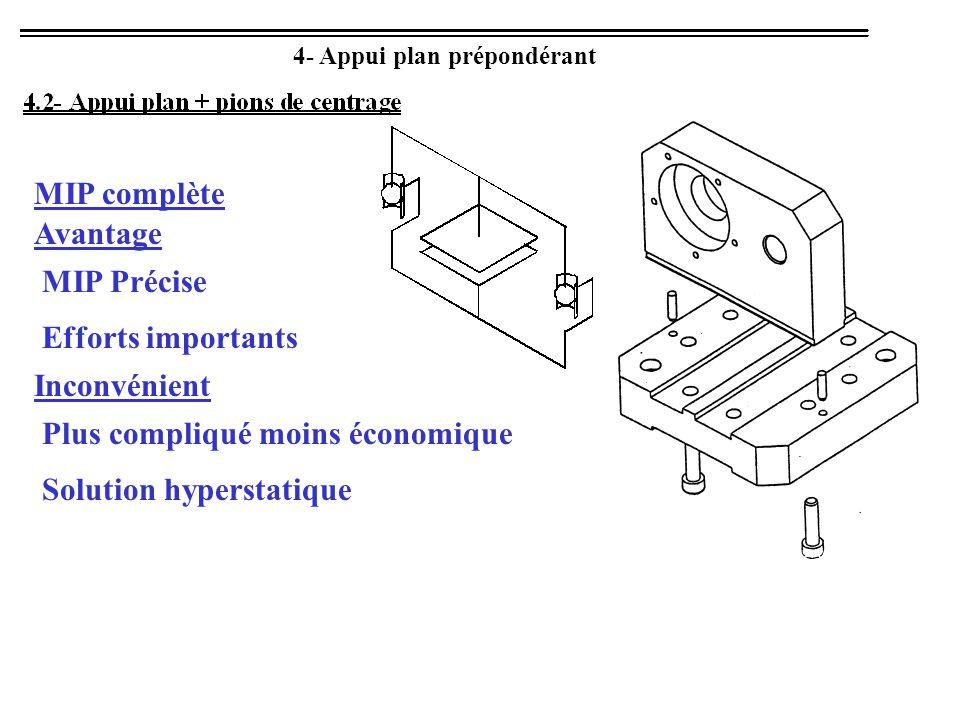 4- Appui plan prépondérant Avantage MIP Précise MIP complète Efforts importants Inconvénient Plus compliqué moins économique Solution hyperstatique