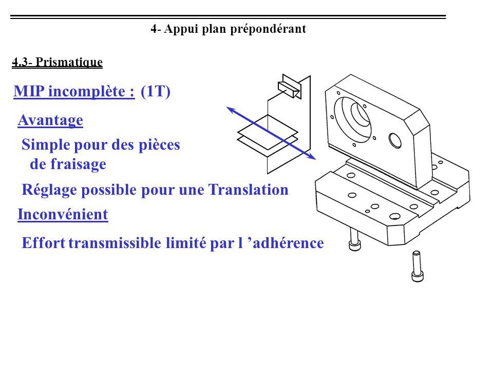 4.3- Prismatique 4- Appui plan prépondérant MIP incomplète :(1T) Avantage Simple pour des pièces de fraisage Réglage possible pour une Translation Inc