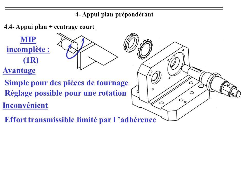 4- Appui plan prépondérant MIP incomplète : (1R) 4.4- Appui plan + centrage court Avantage Simple pour des pièces de tournage Réglage possible pour un
