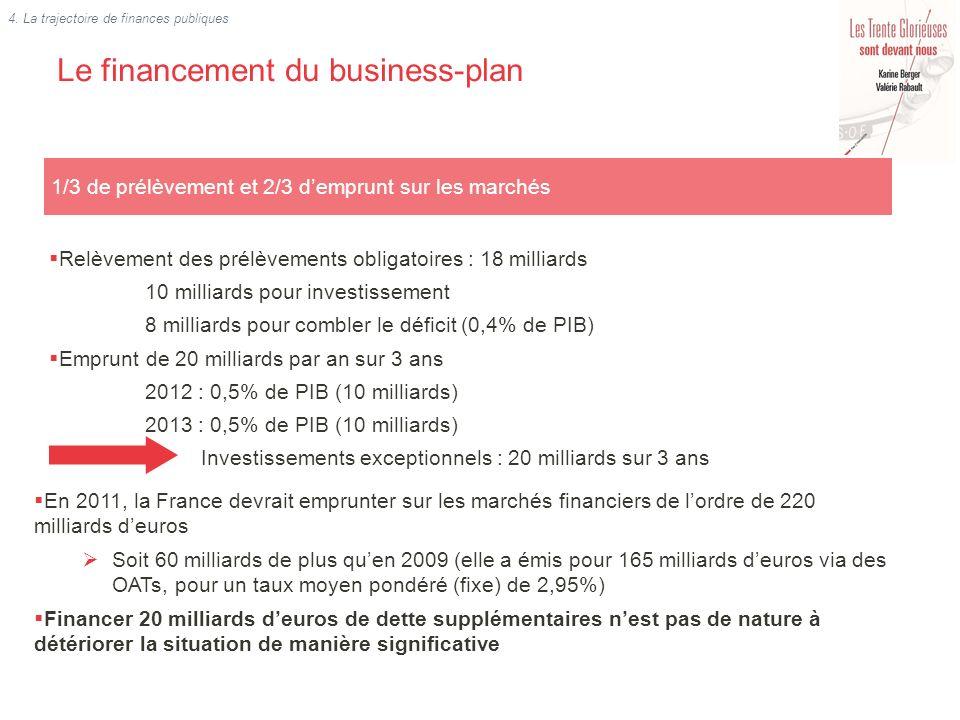 Le financement du business-plan 1/3 de prélèvement et 2/3 demprunt sur les marchés Relèvement des prélèvements obligatoires : 18 milliards 10 milliard