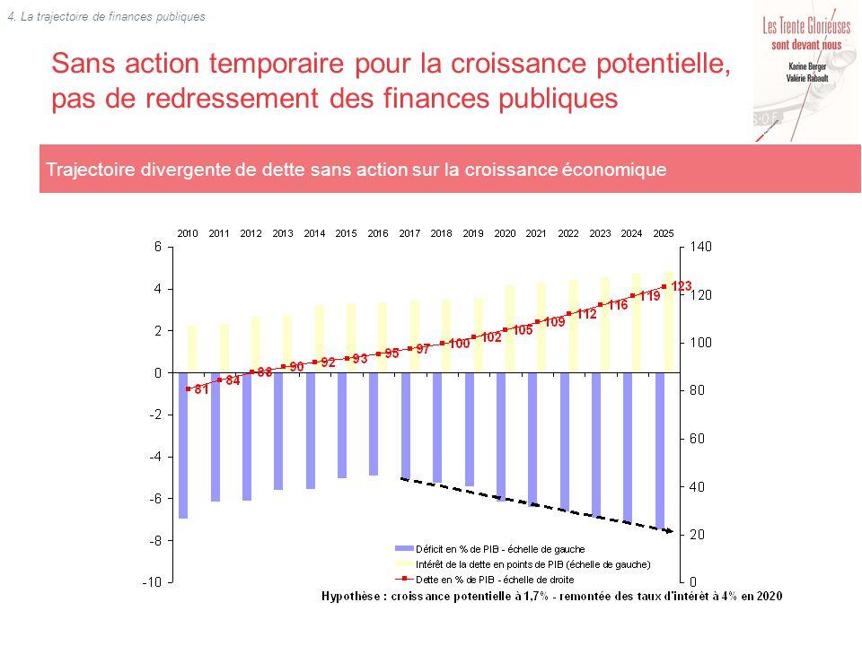 Sans action temporaire pour la croissance potentielle, pas de redressement des finances publiques Trajectoire divergente de dette sans action sur la c