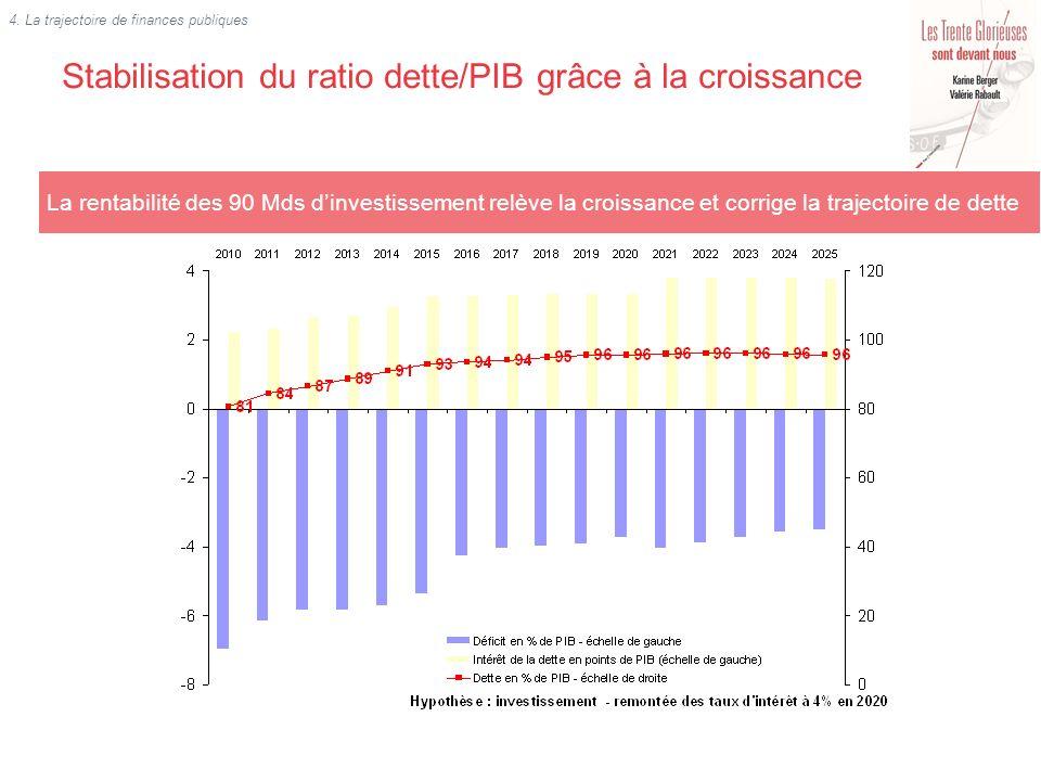 Stabilisation du ratio dette/PIB grâce à la croissance 4. La trajectoire de finances publiques La rentabilité des 90 Mds dinvestissement relève la cro