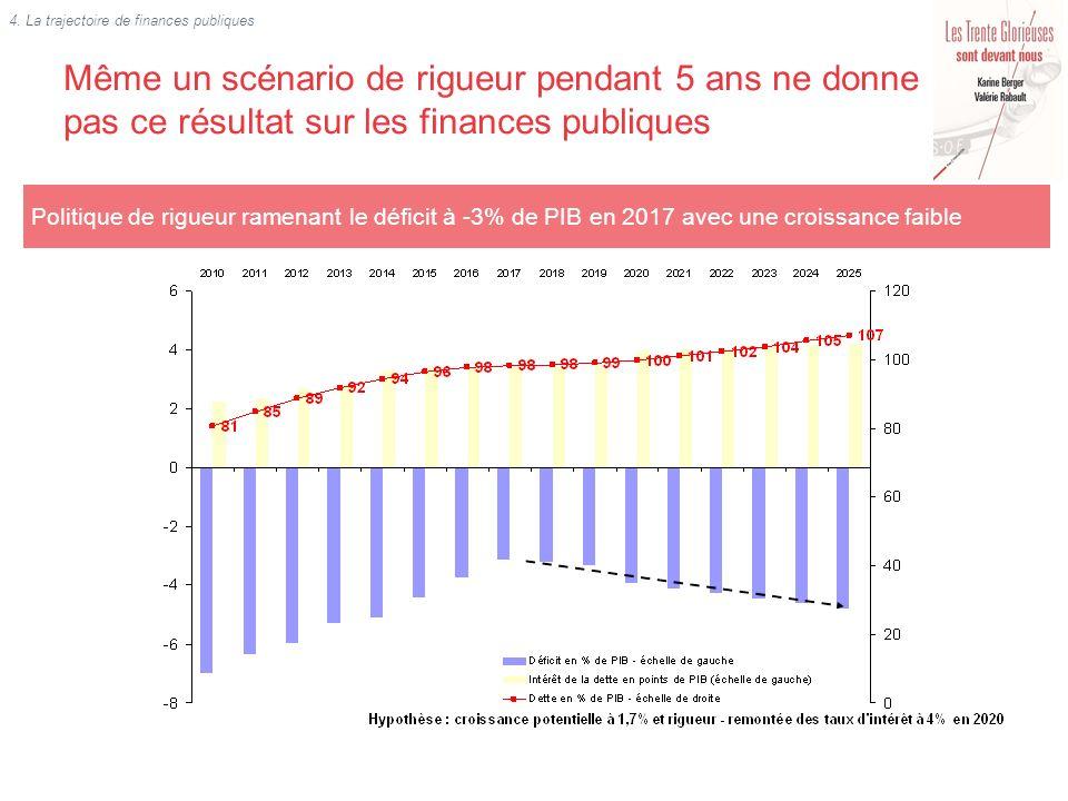 Politique de rigueur ramenant le déficit à -3% de PIB en 2017 avec une croissance faible Même un scénario de rigueur pendant 5 ans ne donne pas ce rés
