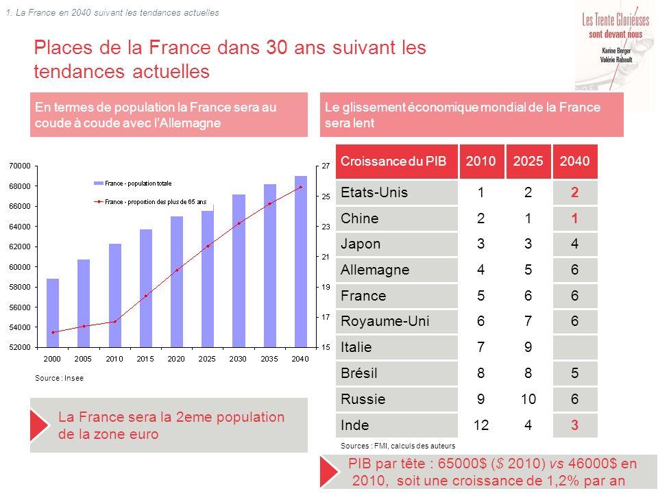 Places de la France dans 30 ans suivant les tendances actuelles En termes de population la France sera au coude à coude avec lAllemagne La France sera